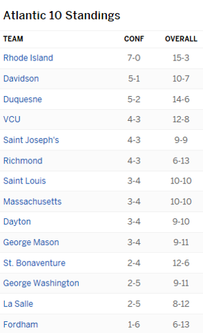 A10 Standings.png