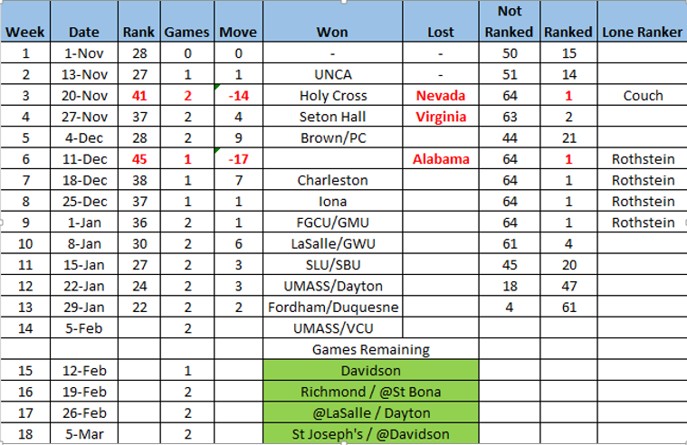 Top 25 February 2 Update.png
