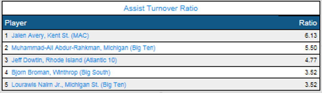 Assists Turnover Ratio Feb 7.png
