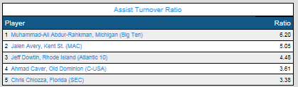 Assists Turnover Ratio Feb 22.png